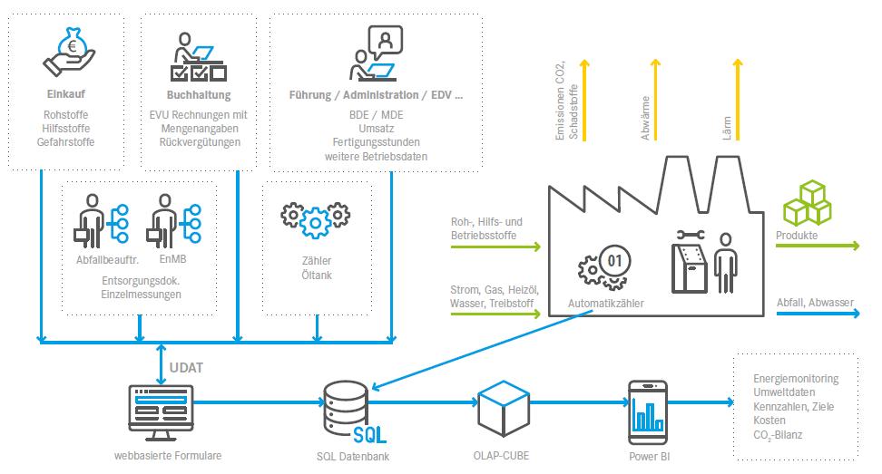 Infografik Anwendungsbeispiel von EcoBalance